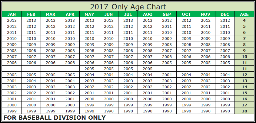 Image result for 2017 ll age chart